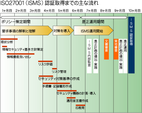 ISO27001(ISMS)認証取得までの主な流れ